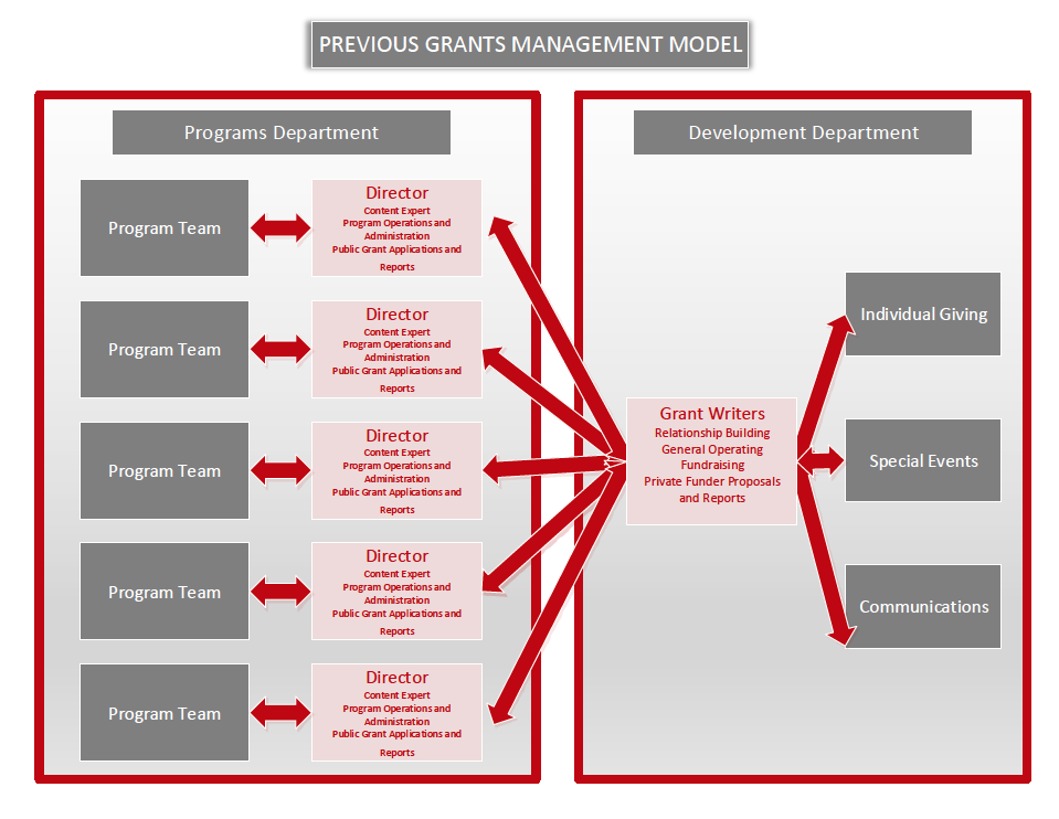 Grant Acquisition: Closing the Gap between the 'Doers' and