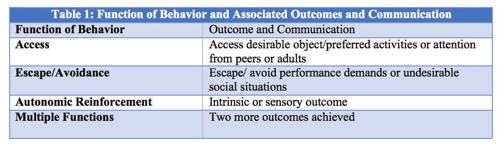 Behavior Ysis   The Competing Behavior Pathway Model Developing Function Based