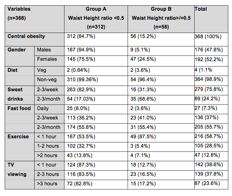 The Effect Of Body Weight On Peak Expiratory Flow Rate Pefr In Adolescent School Children From A Rural Area In South India